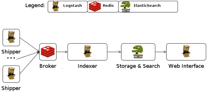 Building a Central Log Server with Logstash | TO THE NEW Blog