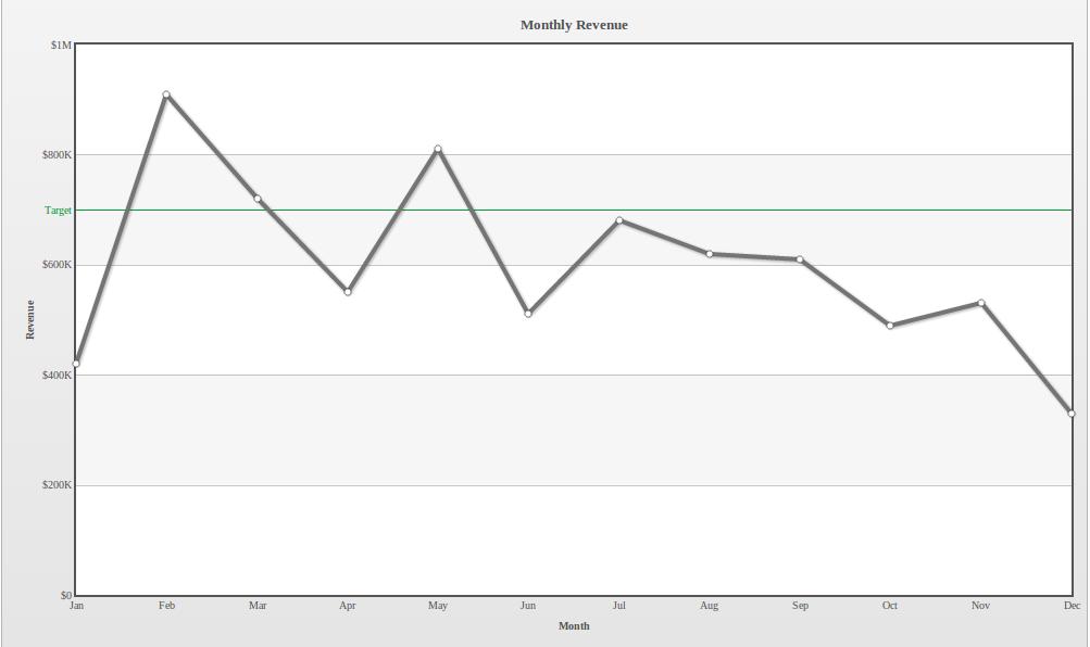 Single series chart