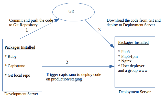 cap_deployment_block_diagram