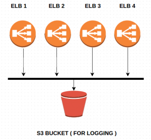 ELB Logs on S3 Bucket | TO THE NEW Blog