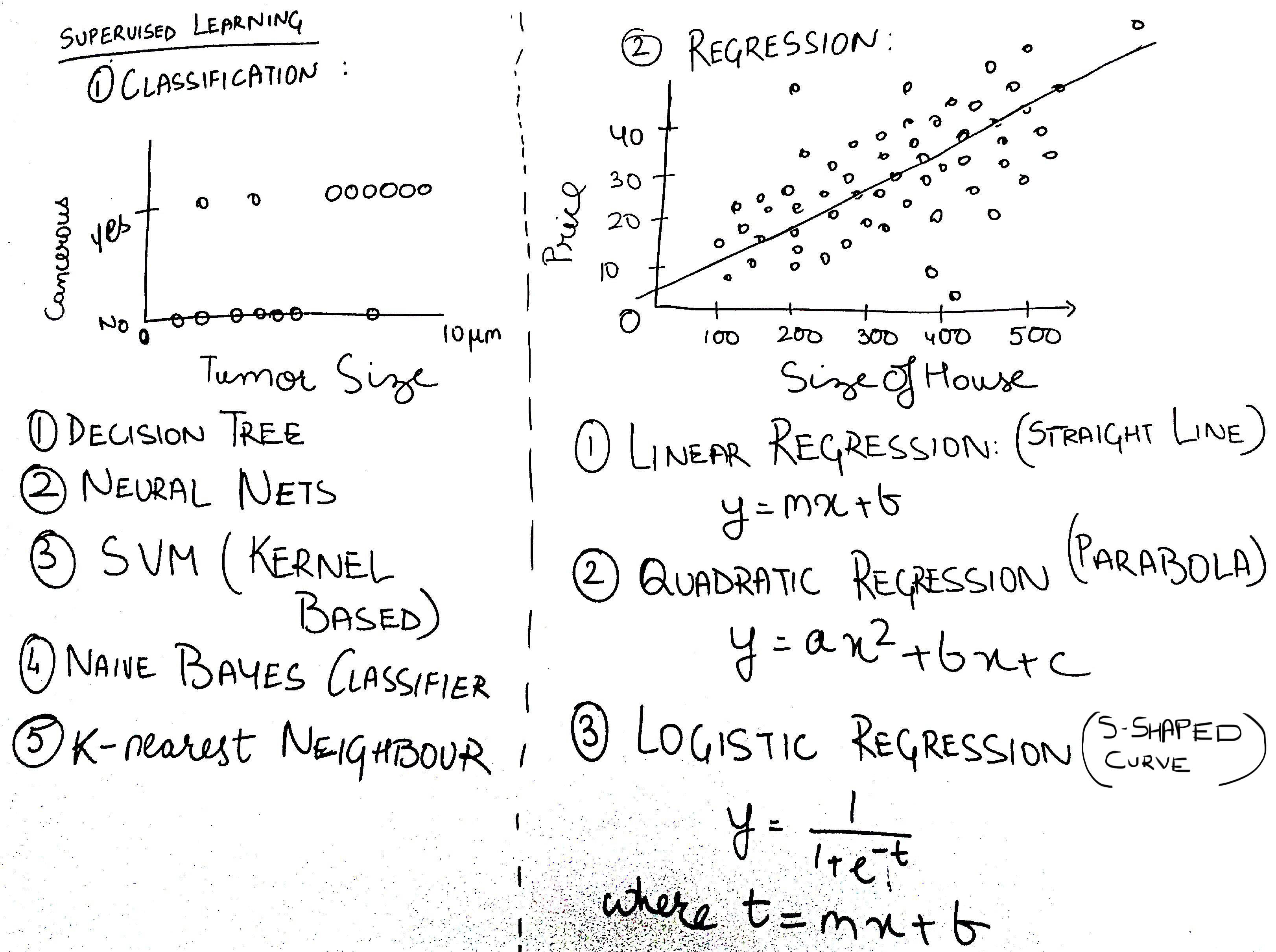 Classification vs Regression