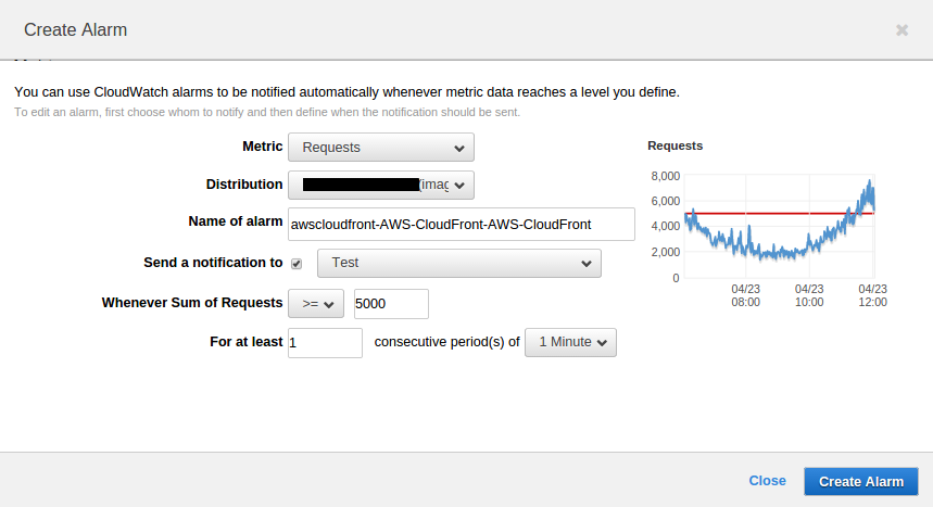 CloudFront Monitoring Using CloudWatch | TO THE NEW Blog