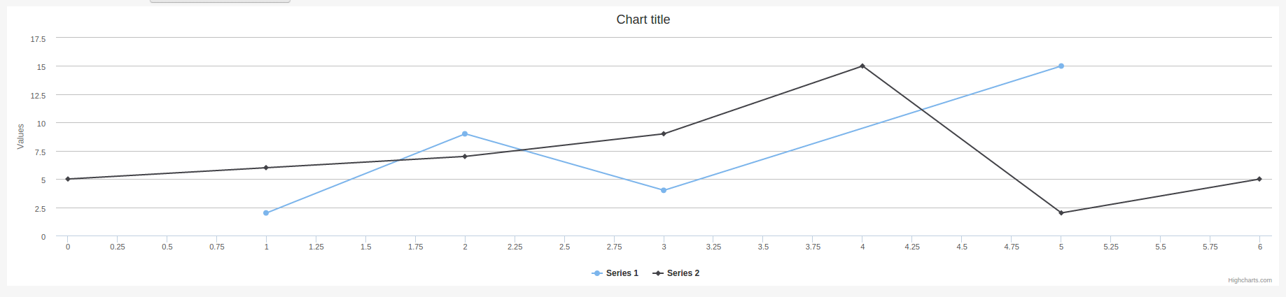 Adding interactive charts to web pages using Highcharts | TO THE NEW