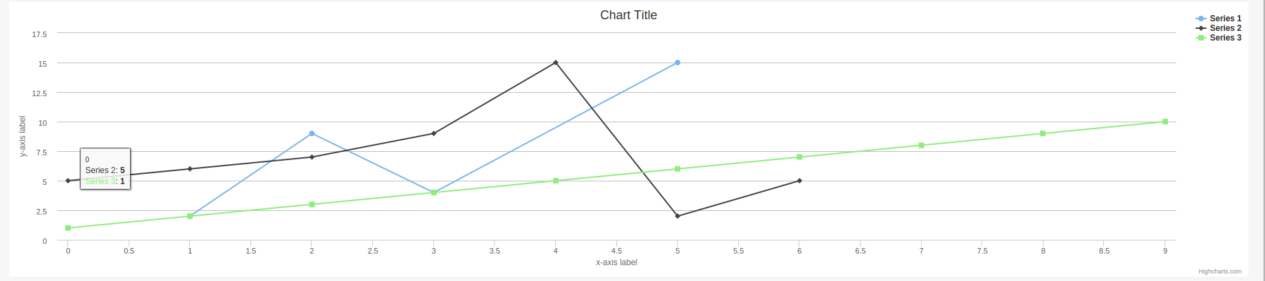 Adding interactive charts to web pages using Highcharts | TO
