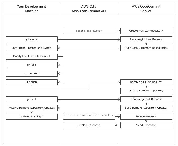 arc-workflow