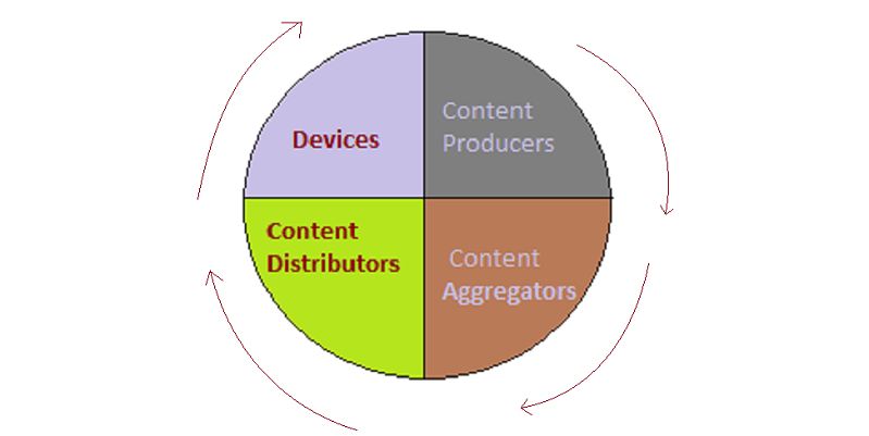 content value chain
