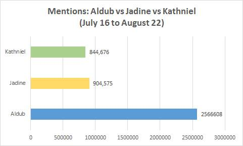 aldub vs kathniel vs jadine