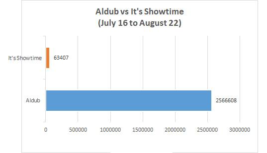aldub vs showtime