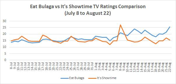 eb vs is ratings