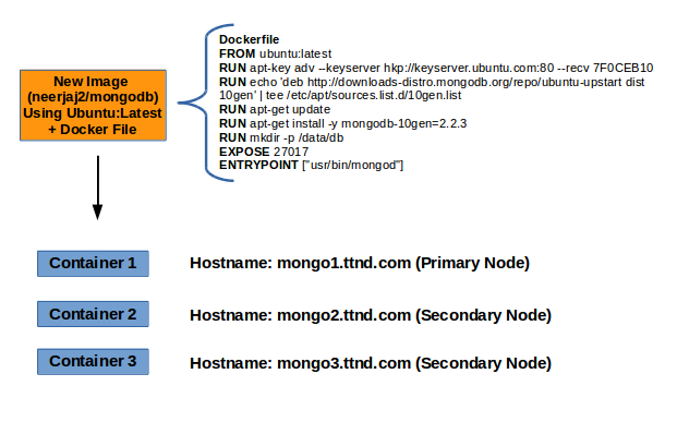 mongodb_replicaset_docker_setup_1