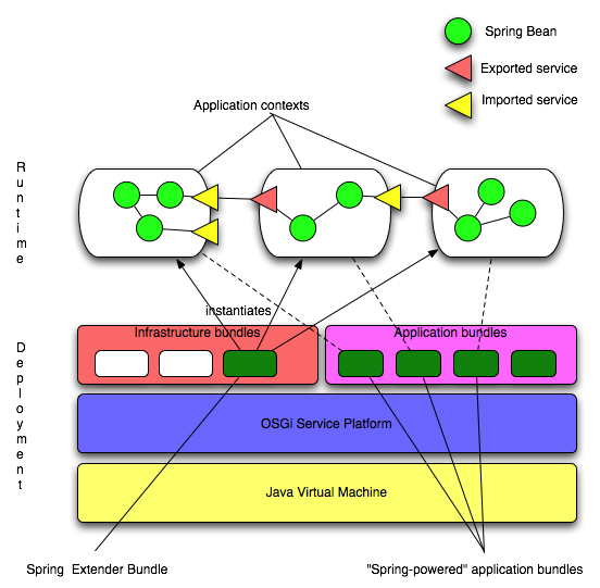 AEM Integration with Spring | TO THE NEW Blog