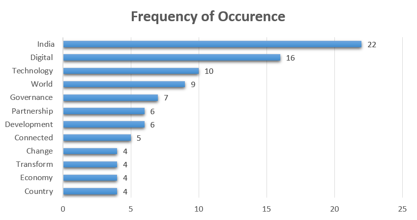 Modi-Speech-Frequency-of-occurence