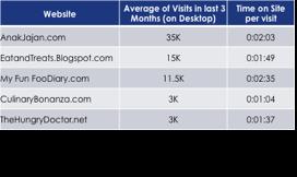 visits average
