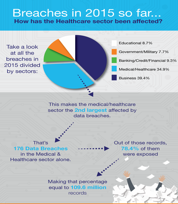 rsz_breaches-by-sector-healthcare