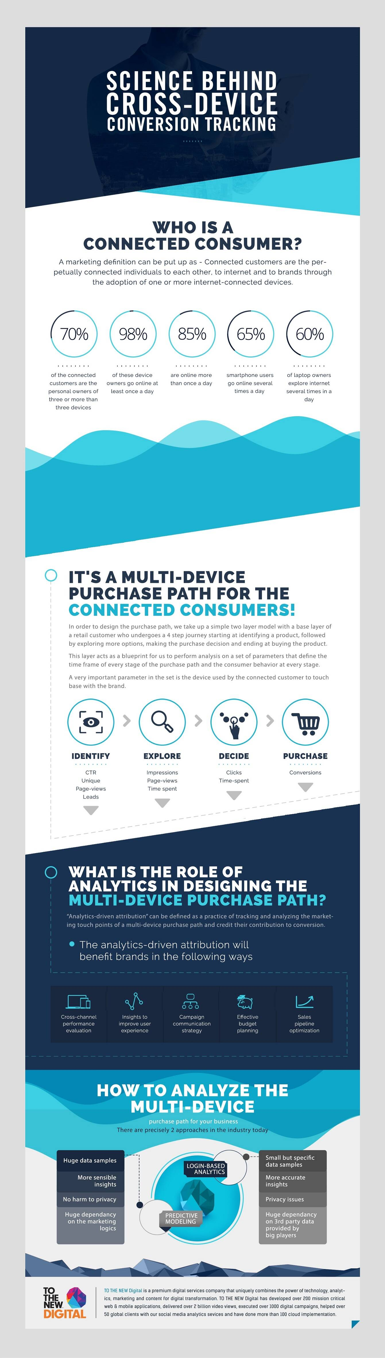 Cross-device-analytics-in-omni-channel-buyers-journey
