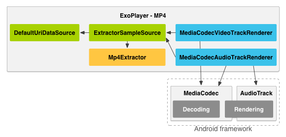 Introduction to Android ExoPlayer | TO THE NEW Blog