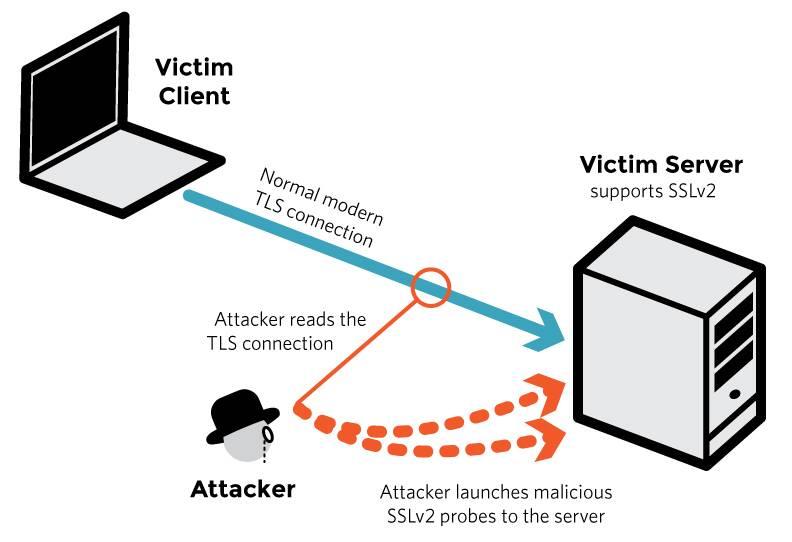 DROWN_diagram1
