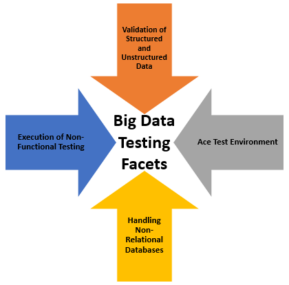 Scope of Testing in Big Data and Hadoop | TO THE NEW Blog