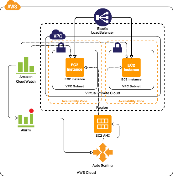 AWS Autoscaling group configured with ELB and Alarms in Boto