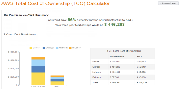 6 Tips for AWS Cost Optimization | TO THE NEW Blog