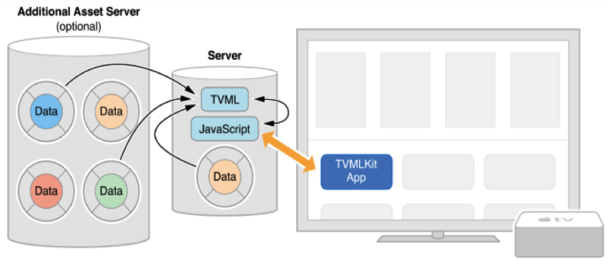 Introduction of Client-Server based tvOS Application using