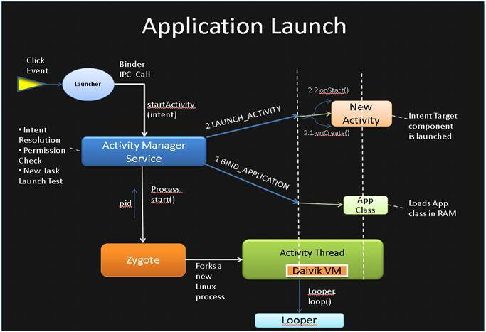 app launch summary