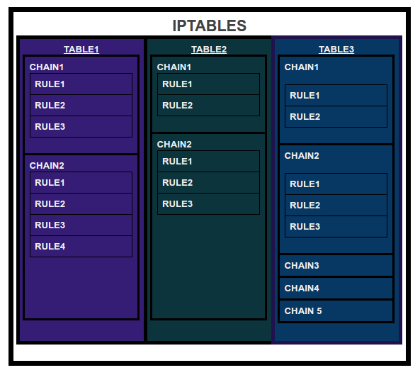 Basics of IPTables | TO THE NEW Blog