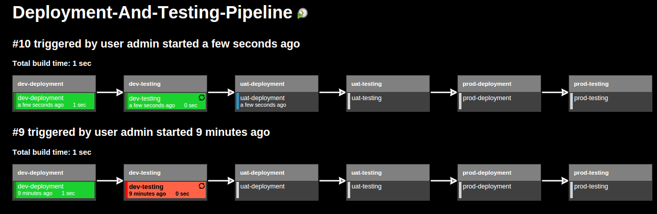 Setting up Continuous-Delivery Pipeline using Jenkins