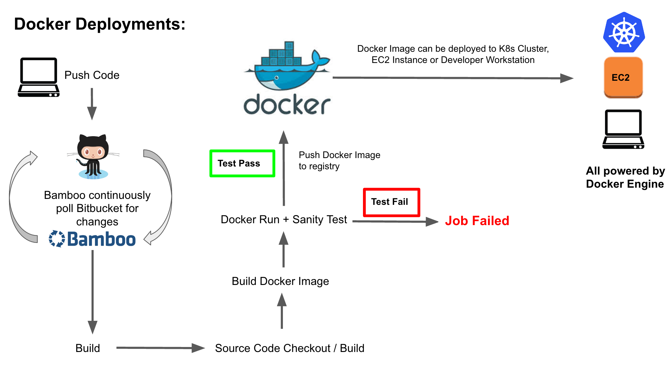 How To Automate Docker Deployments in AWS ECS | TO THE NEW Blog