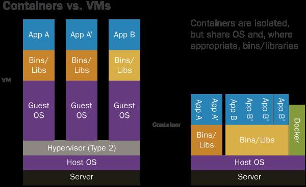 VM-Diagram