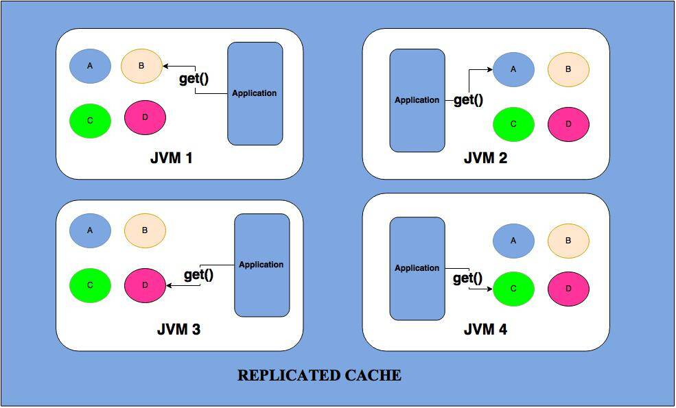 Replicated Cache