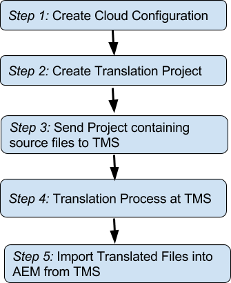 Translation Connector Steps