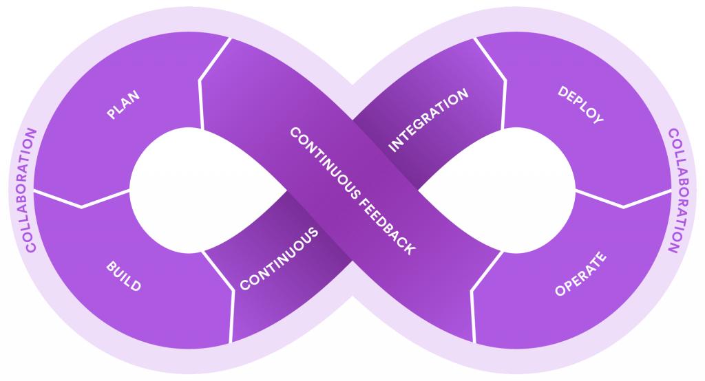 Continuous-Integration-@TOTHENEW