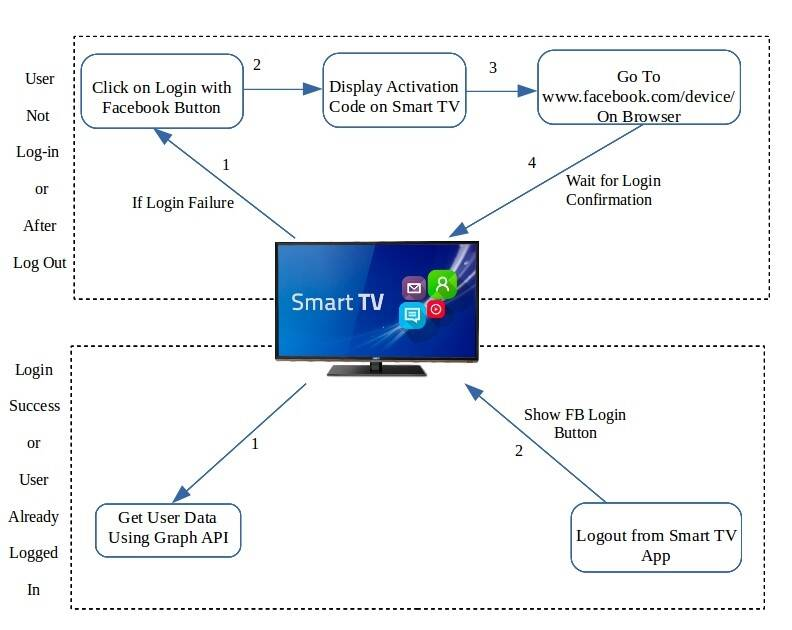 Login With Facebook for Smart TV – User Experience | TO THE