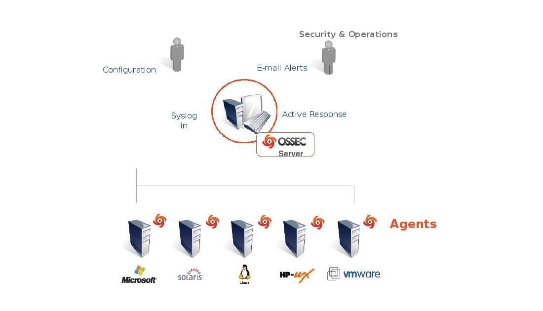 OSSEC Architecture