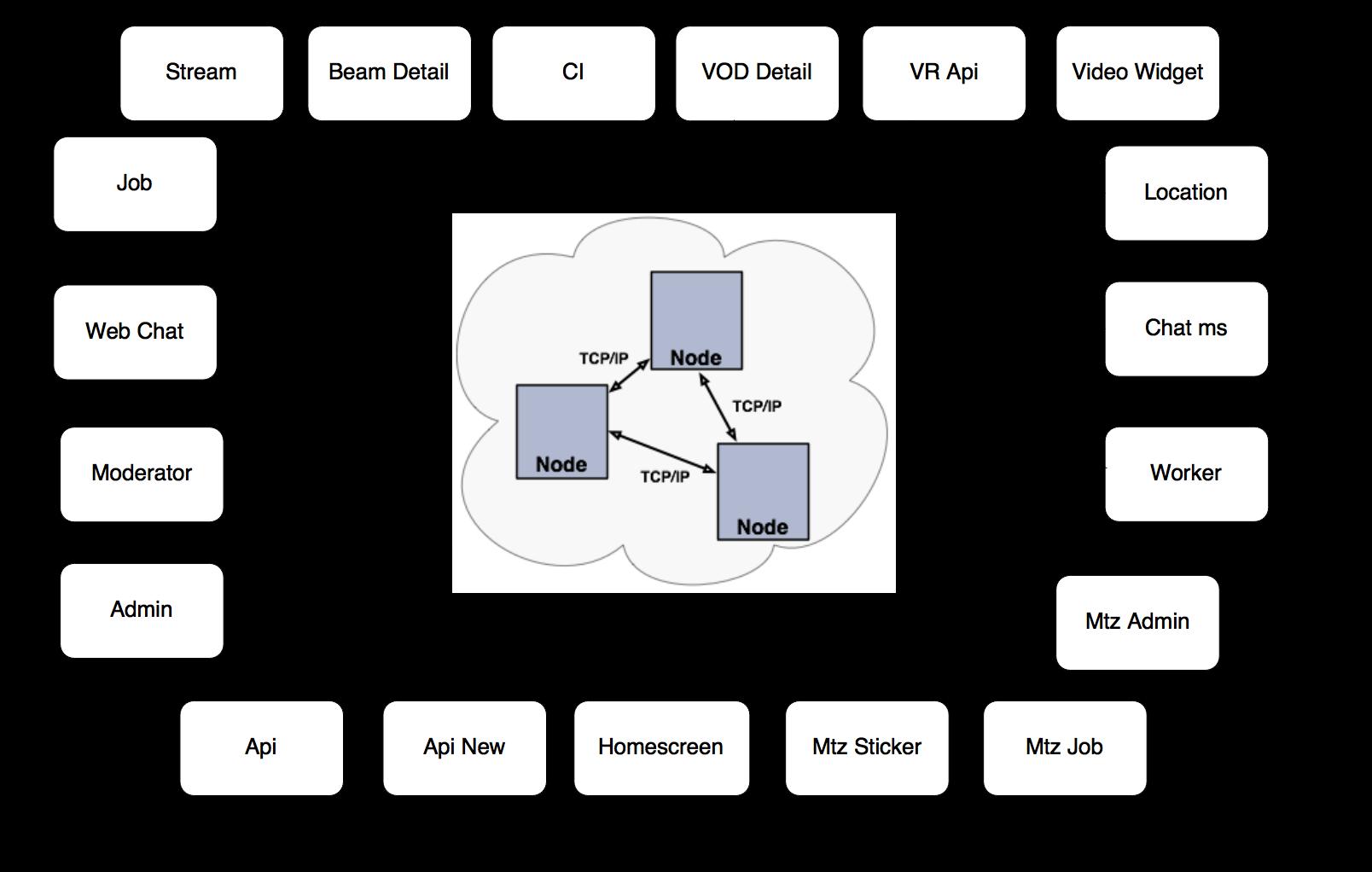 common cache layer