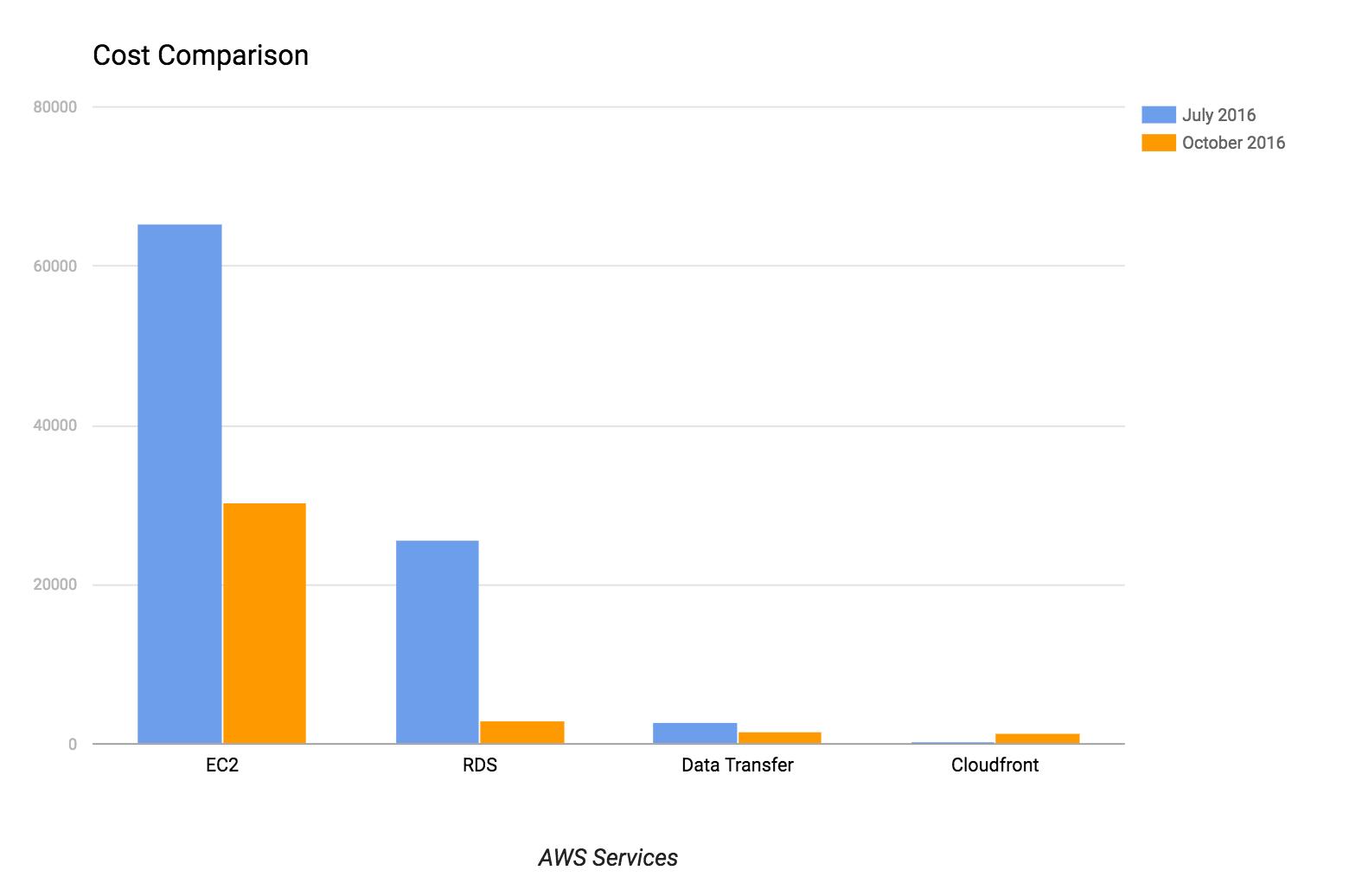 AWS Cost Comparison