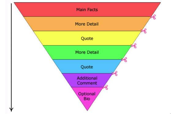 Inverted Pyramid Writing