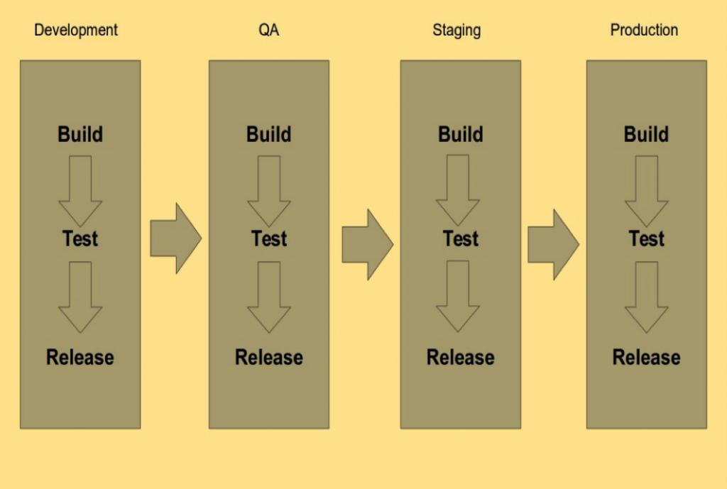 Build&Release