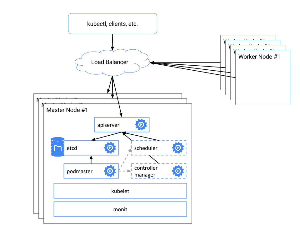 How to Setup Kubernetes Master HA on CentOS? | TO THE NEW Blog