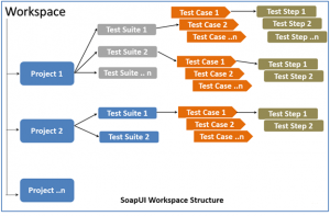 API Testing Using SoapUI | TO THE NEW Blog