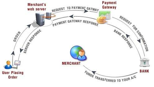 Steps in payment transaction and stakeholders