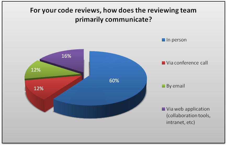 code_review_data_jul6