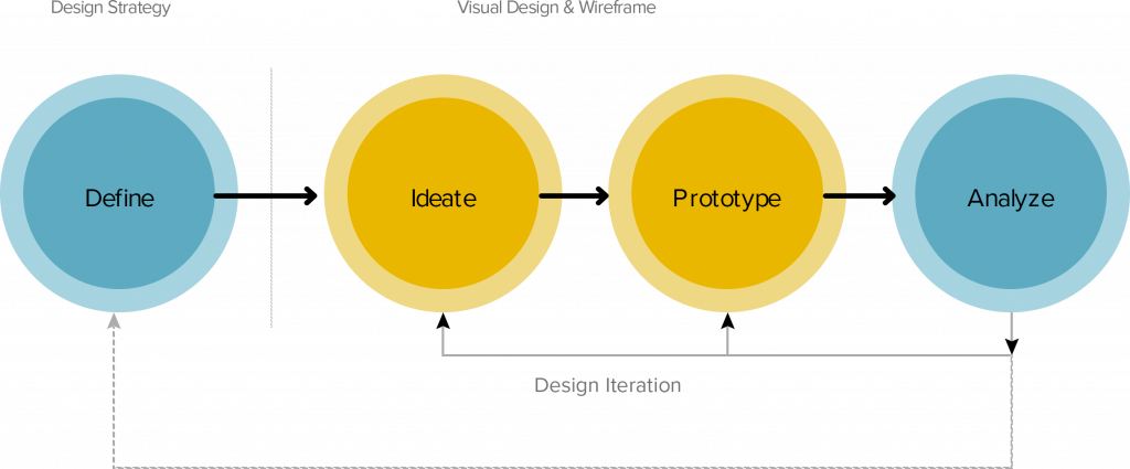 Design Approach for Mobile Apllication