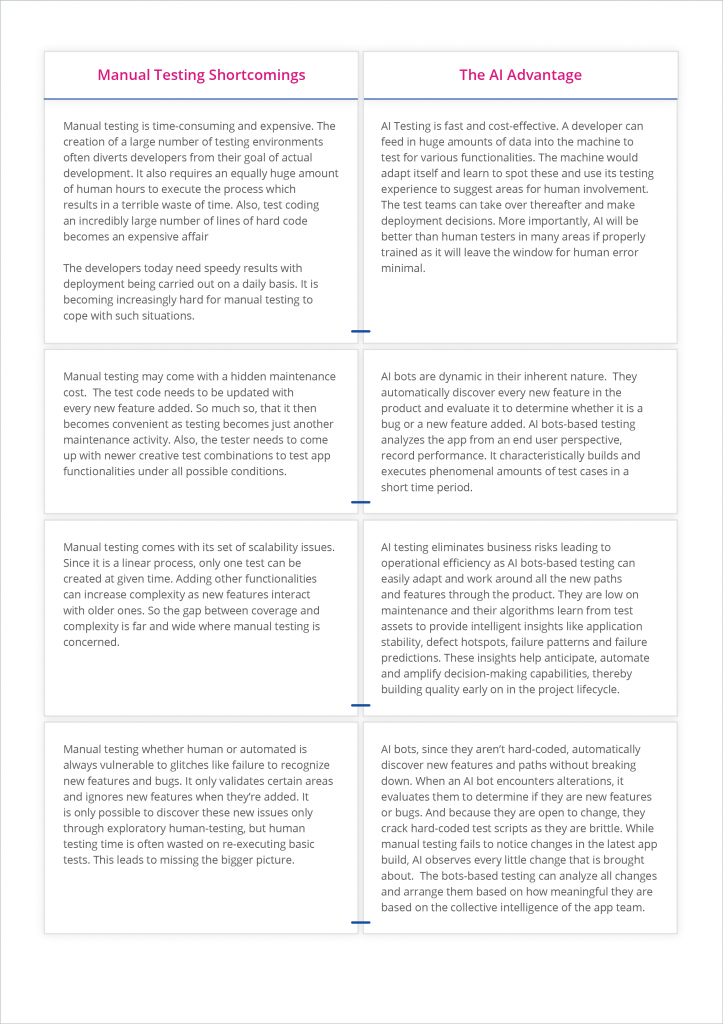 Manual Testing vs AI Testing