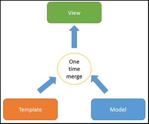 One-Way-Data-Binding