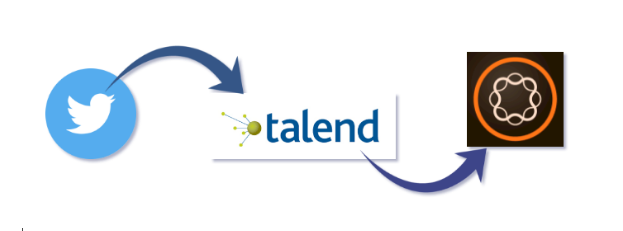 talend twitter component in AEM