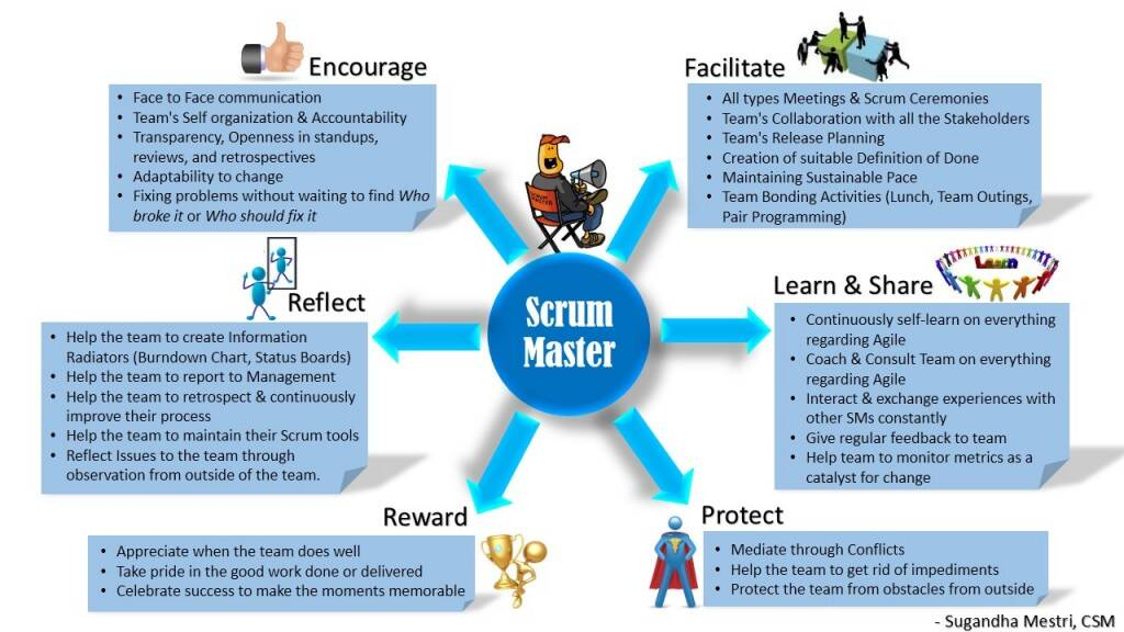 Scrum-master-role
